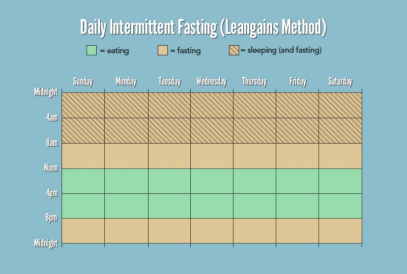 leangains-daily-intermittent-fasting method